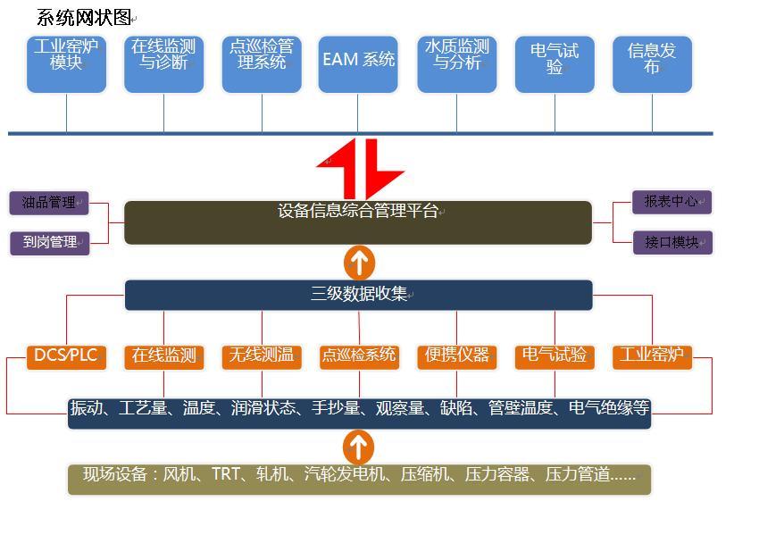 美迅设备管理综合信息平台(MD SYSTEM)